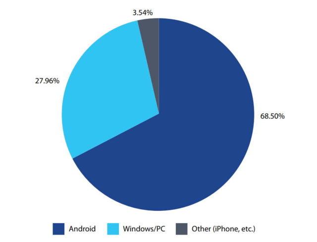iOS почти не подвержена вирусным атакам