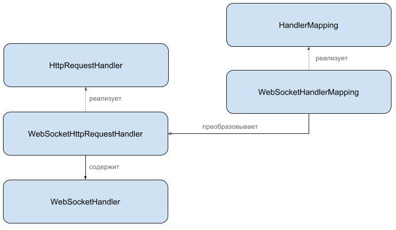 Spring WebSocket. How it works? - 3