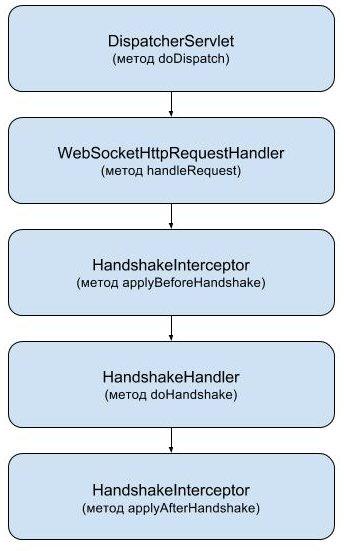 Spring WebSocket. How it works? - 4