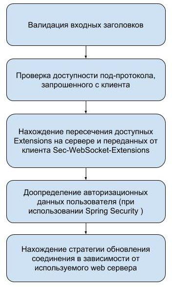Spring WebSocket. How it works? - 5