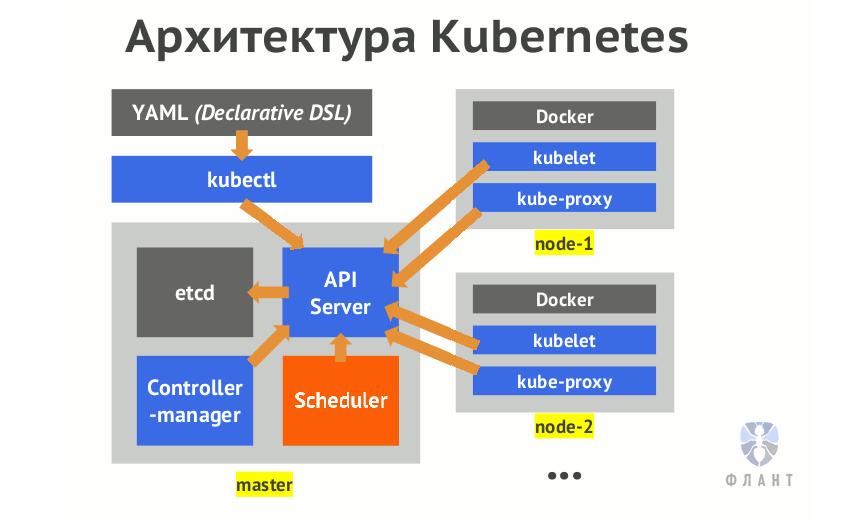 Что происходит в Kubernetes при запуске kubectl run? Часть 1 - 1
