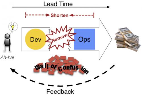 Используйте DevOps, чтобы превратить ИТ в стратегическое оружие - 8