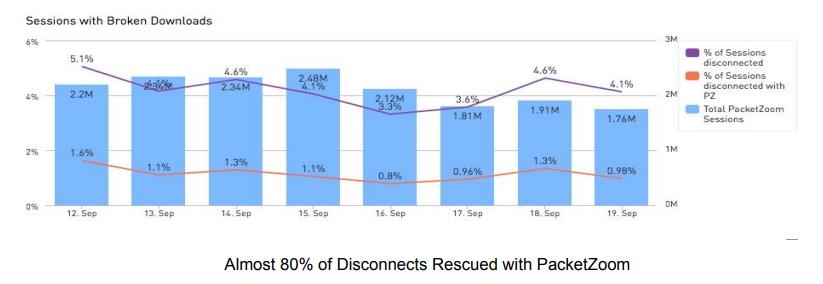 Как PacketZoom Mobile Expresslane увеличивает производительность приложений - 2