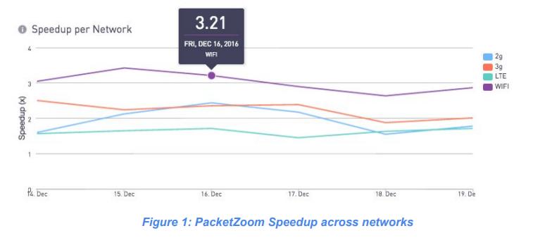 Как PacketZoom Mobile Expresslane увеличивает производительность приложений - 4