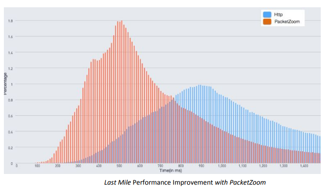 Как PacketZoom Mobile Expresslane увеличивает производительность приложений - 7