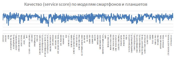 Ежики на колесах: как мы поддерживаем качество связи в Москве - 25
