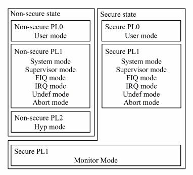 Программирование под ARM TrustZone. Часть 1: Secure Monitor - 3