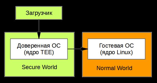 Программирование под ARM TrustZone. Часть 1: Secure Monitor - 1