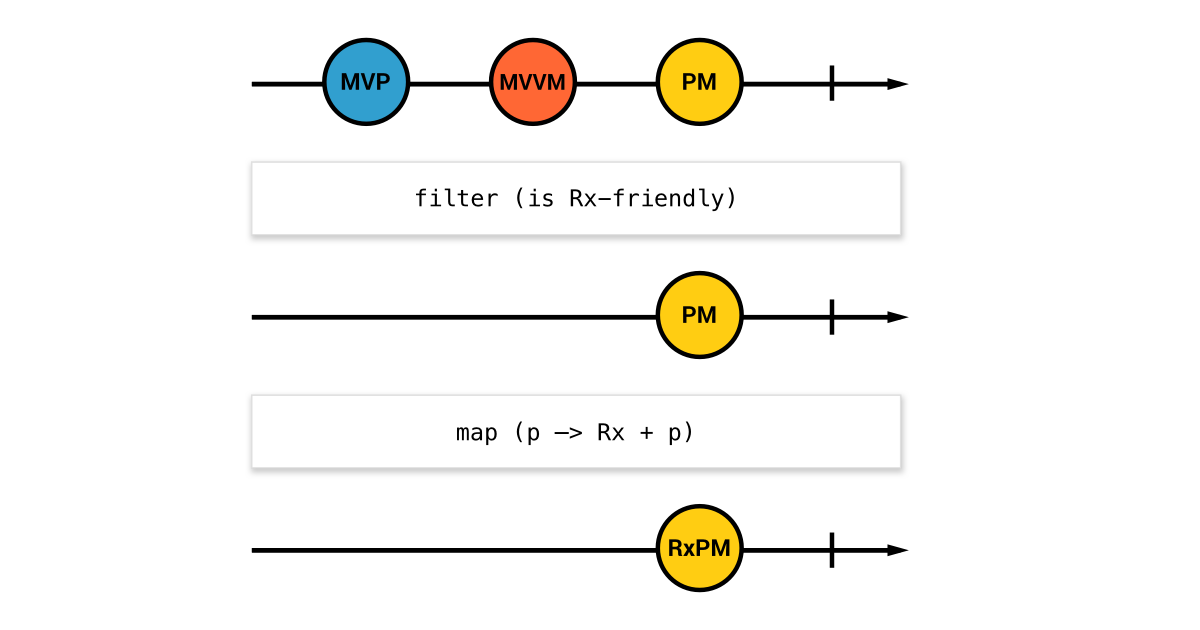 RxPM — реактивная реализация паттерна Presentation Model - 1