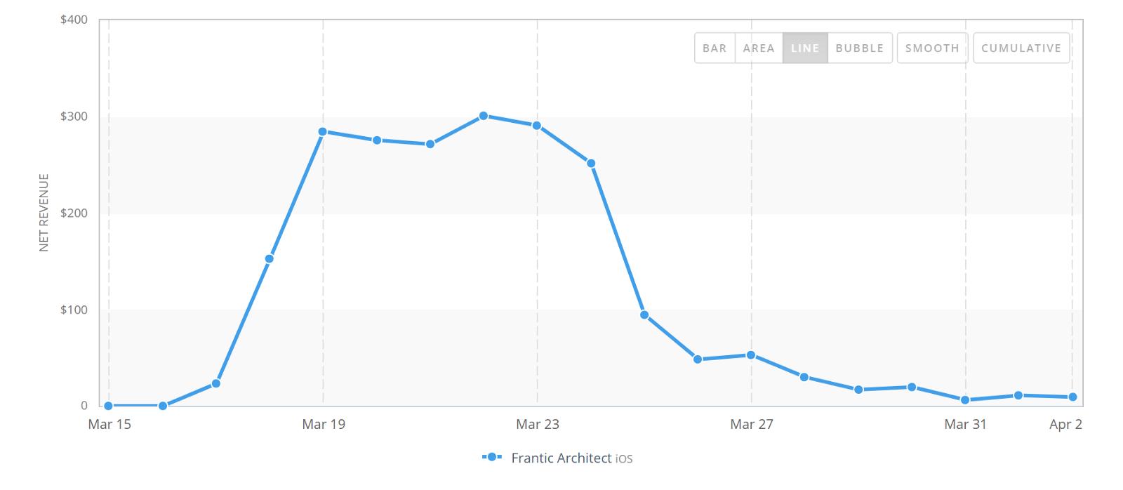 Как я получил 365K загрузок в App Store за две недели (и почему после этого ушёл из геймдева) - 4