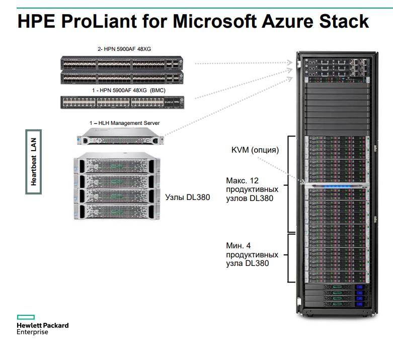 HPE ProLiant for Microsoft Azure Stack: частичка облака Azure под вашим полным контролем - 2