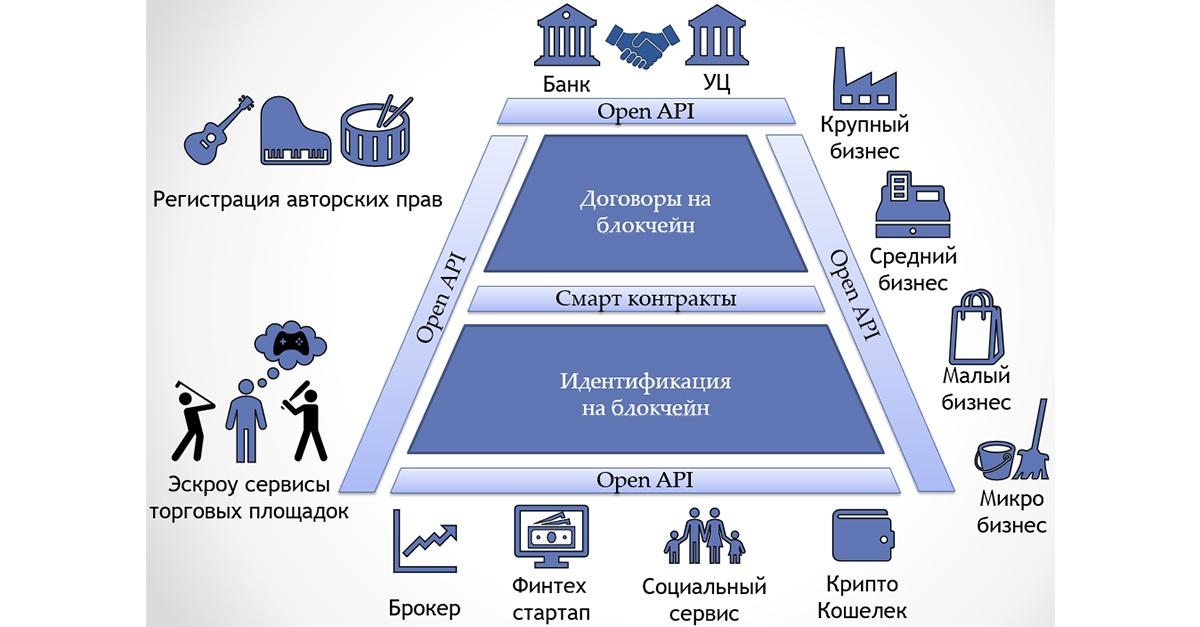 Digital Transformation: Блокчейн в банке - 3