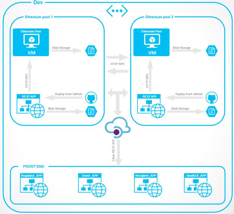 Digital Transformation: Блокчейн в банке - 5