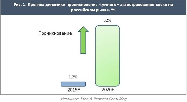 Что такое телематика и «умное КАСКО». Обзор российских страховщиков - 5