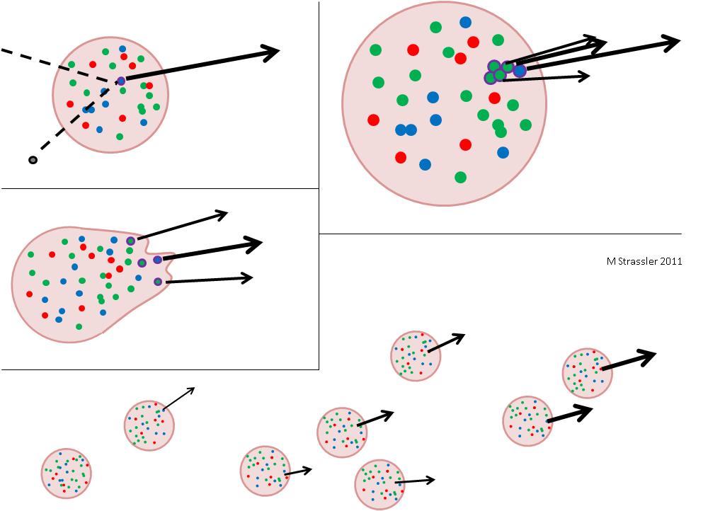 Струи: проявления кварков и глюонов - 3