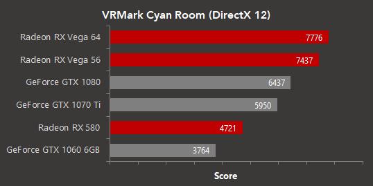 По словам AMD, технологии VR имеют большой потенциал не только в играх, но и в других сферах применения