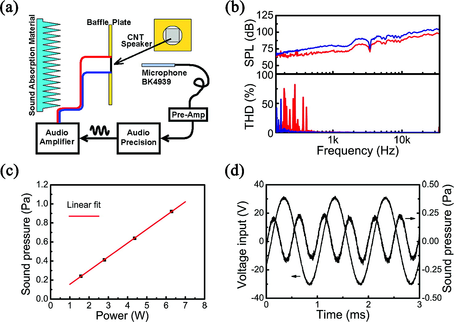 Акустическое будущее нанотрубок: новая жизнь термоакустики - 4