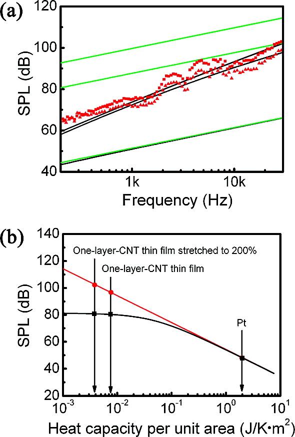 Акустическое будущее нанотрубок: новая жизнь термоакустики - 5
