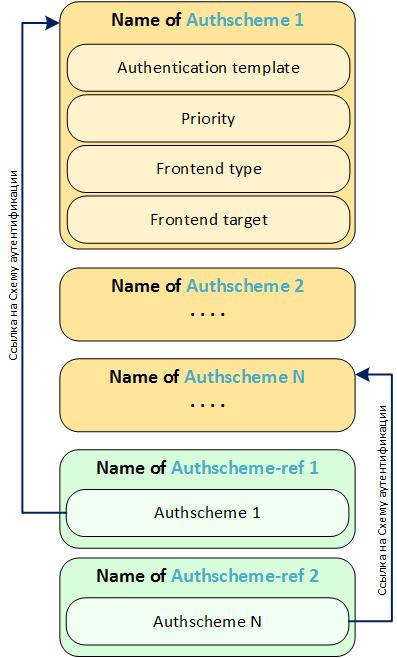 Настройка аутентификации в SAP Netweaver AS Java (Часть 2 из 3) - 10