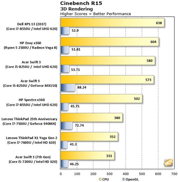 Производительность GPU APU Ryzen 5 2500U ниже, чем у GeForce MX150