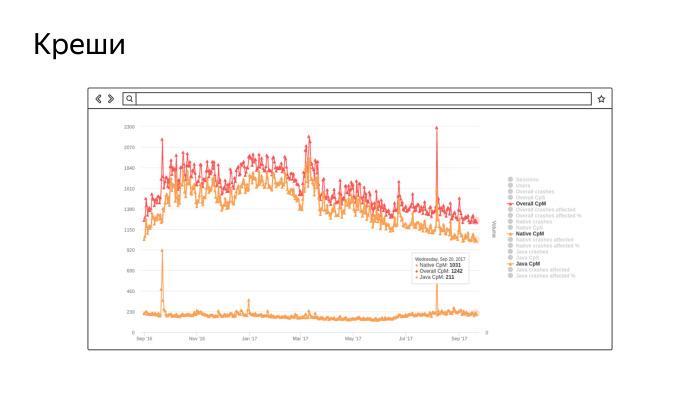 Как мы контролируем качество кода в Браузере для Android. Лекция Яндекса - 3