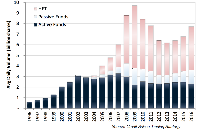 Как высокочастотный трейдинг изменил положение на мировых биржах: 4 вывода аналитиков Credit Suisse - 2