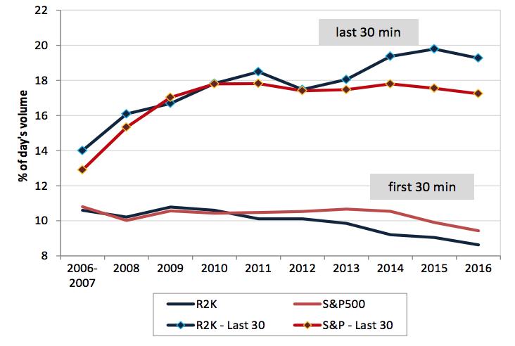 Как высокочастотный трейдинг изменил положение на мировых биржах: 4 вывода аналитиков Credit Suisse - 4