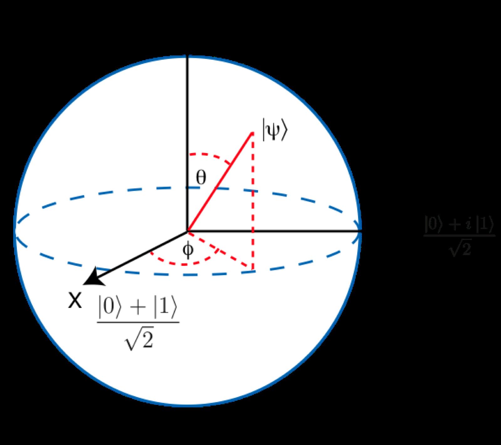 Квантовые вычисления против классических: зачем нам столько цифр - 10
