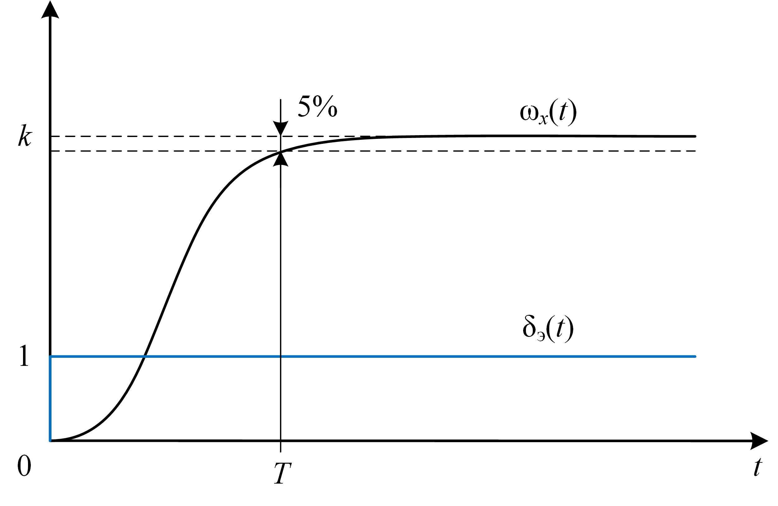 Пилотажный ДПЛА. Часть 2. Простейшая модель движения для выполнения бочки - 27