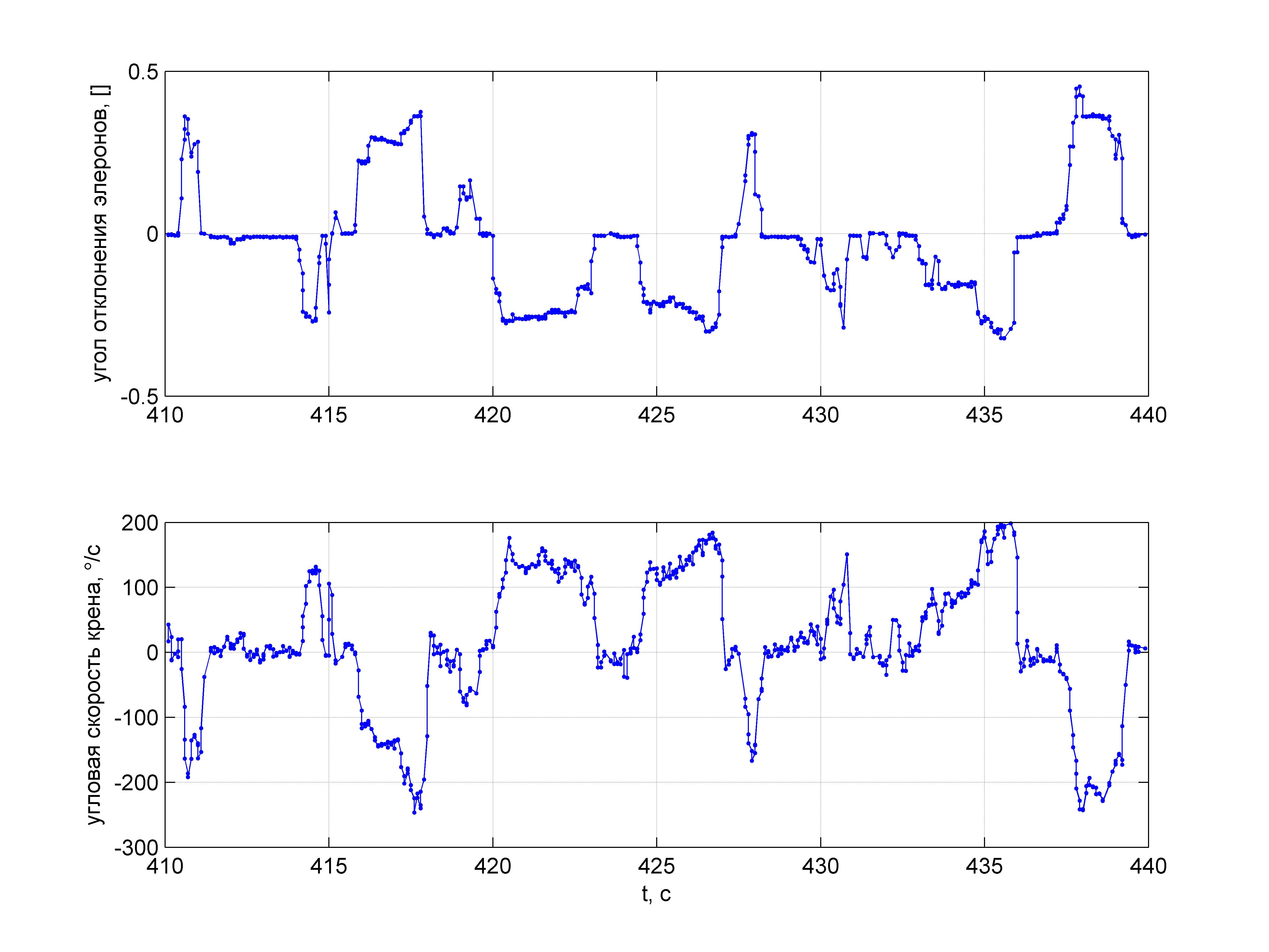 Пилотажный ДПЛА. Часть 2. Простейшая модель движения для выполнения бочки - 56