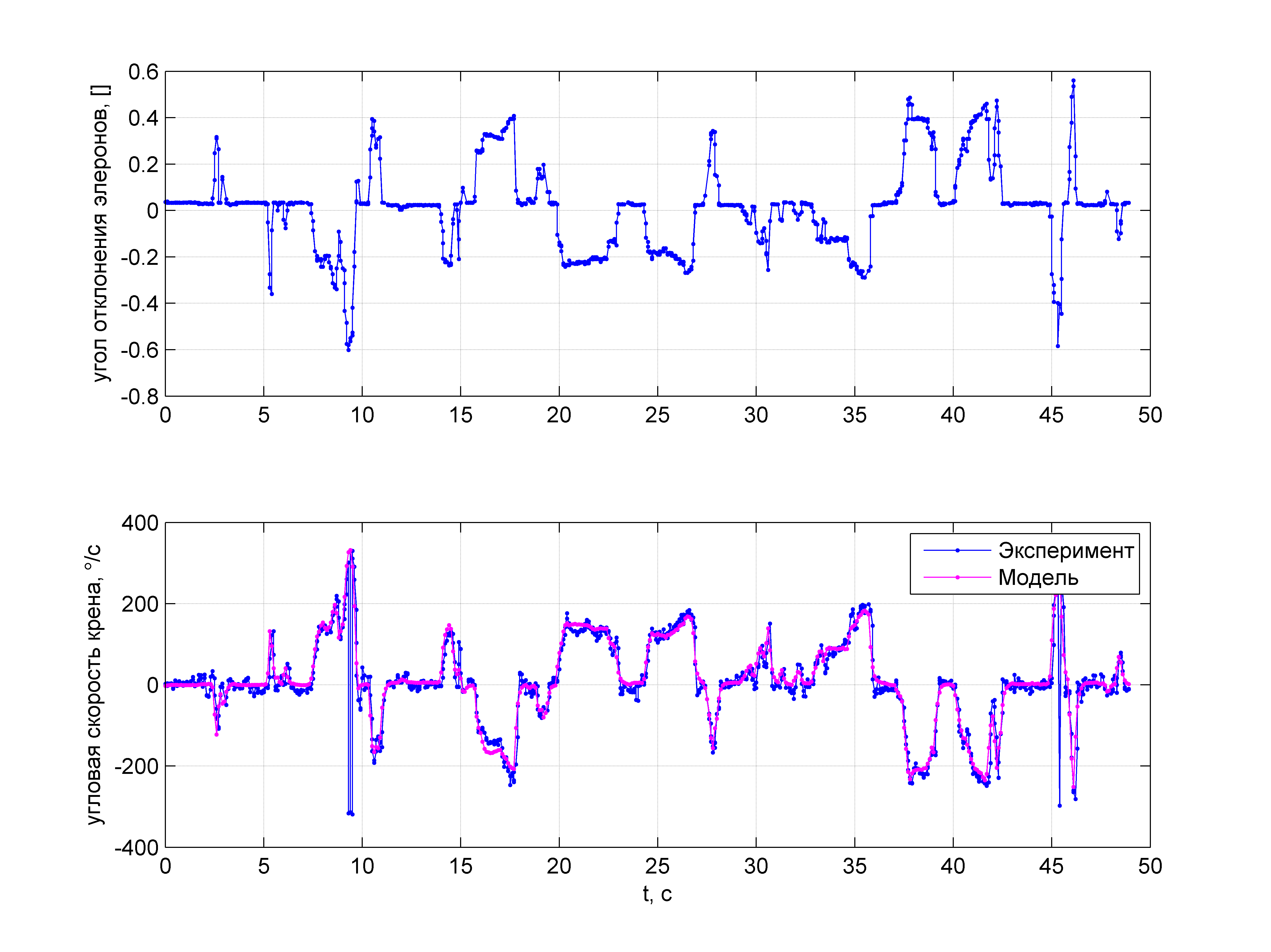 Пилотажный ДПЛА. Часть 2. Простейшая модель движения для выполнения бочки - 79