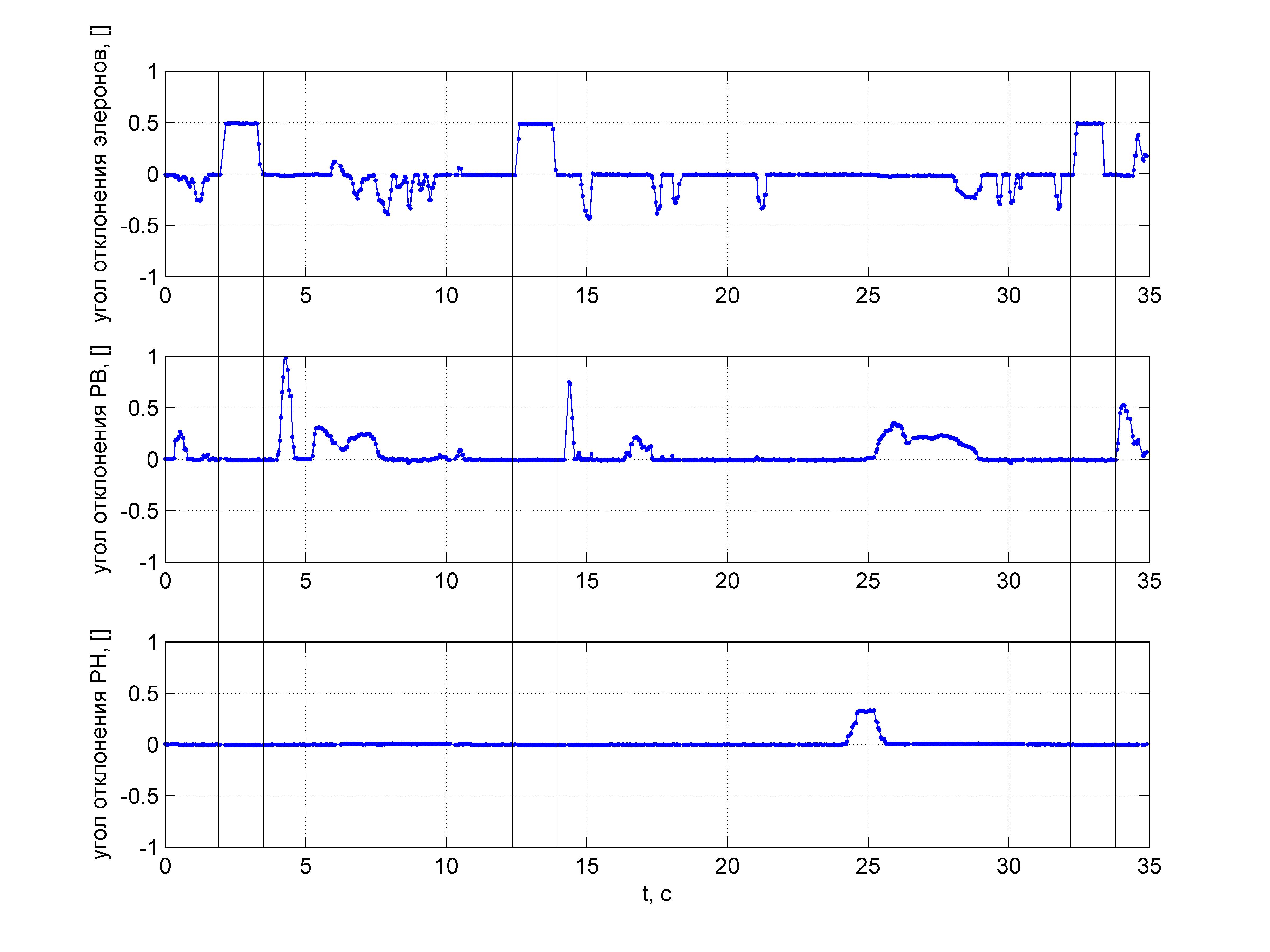 Пилотажный ДПЛА. Часть 2. Простейшая модель движения для выполнения бочки - 87