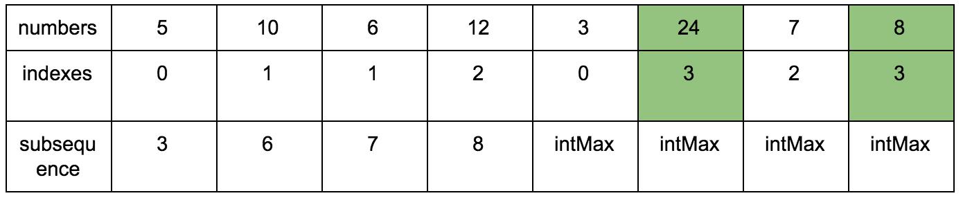 Решаем задачу нахождения длины наибольшей возрастающей подпоследовательности - 24