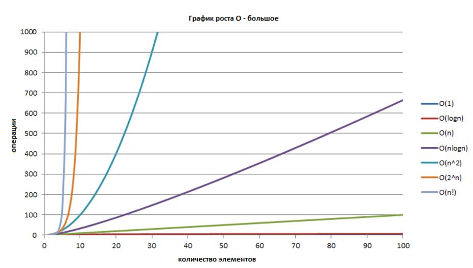 Решаем задачу нахождения длины наибольшей возрастающей подпоследовательности - 25