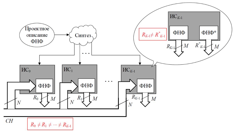 Физически неклонируемые функции: защита электроники от нелегального копирования - 3