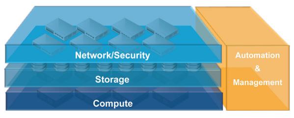 Сравниваем то, что нельзя: дешевый хостинг и облако на стеке VMware - 5