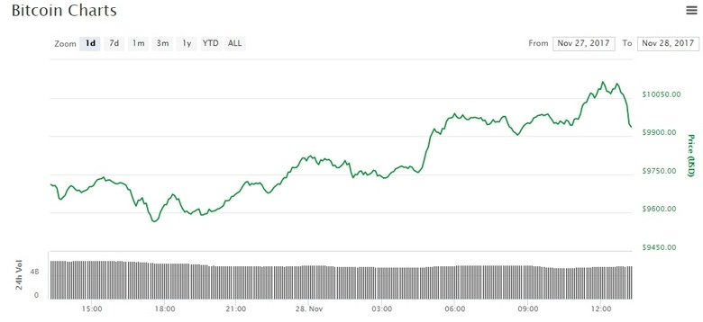 Bitcoin преодолел рубеж в 10 000 долларов