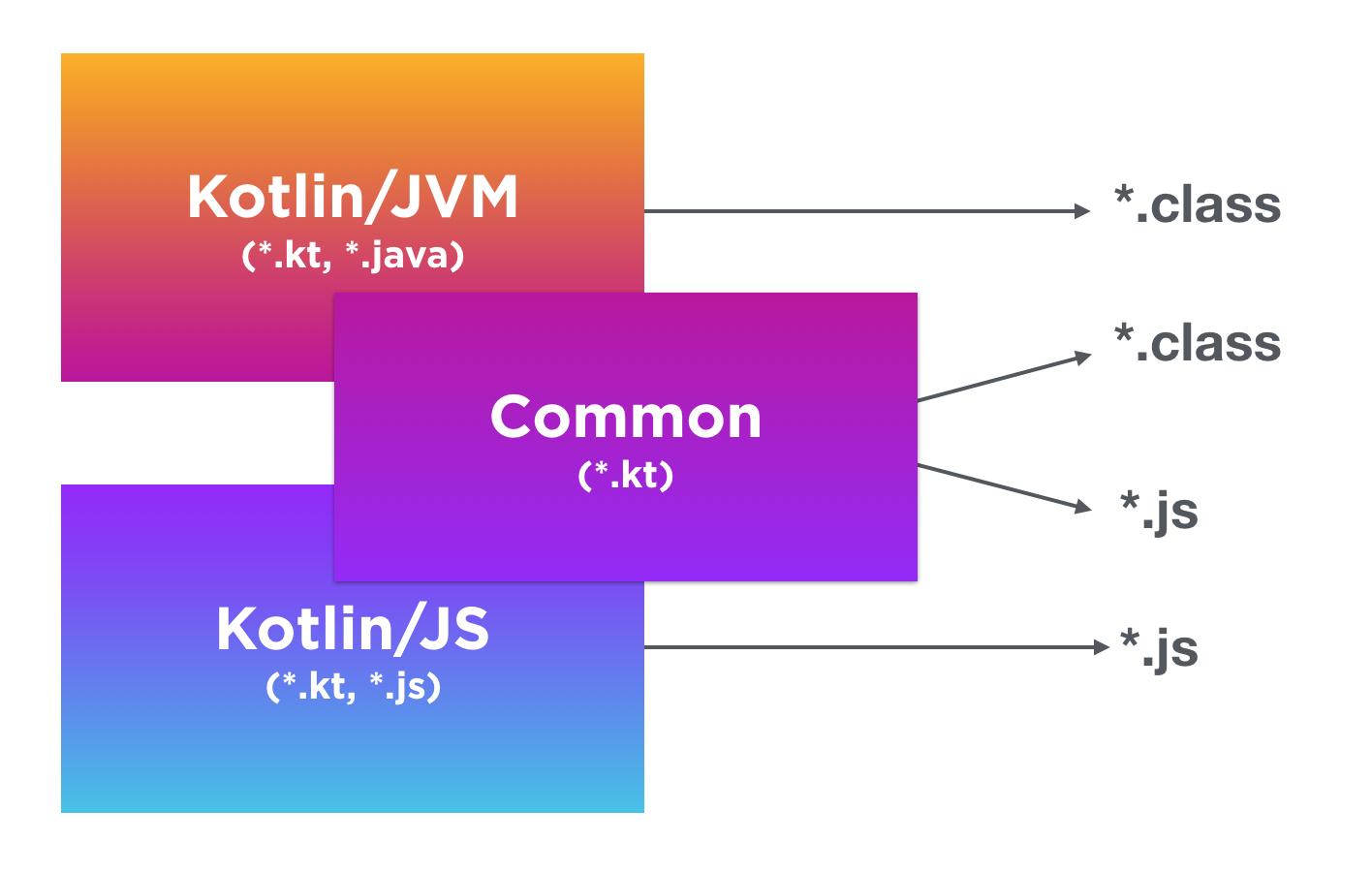 Kotlin 1.2: общий код для JVM и JavaScript - 2