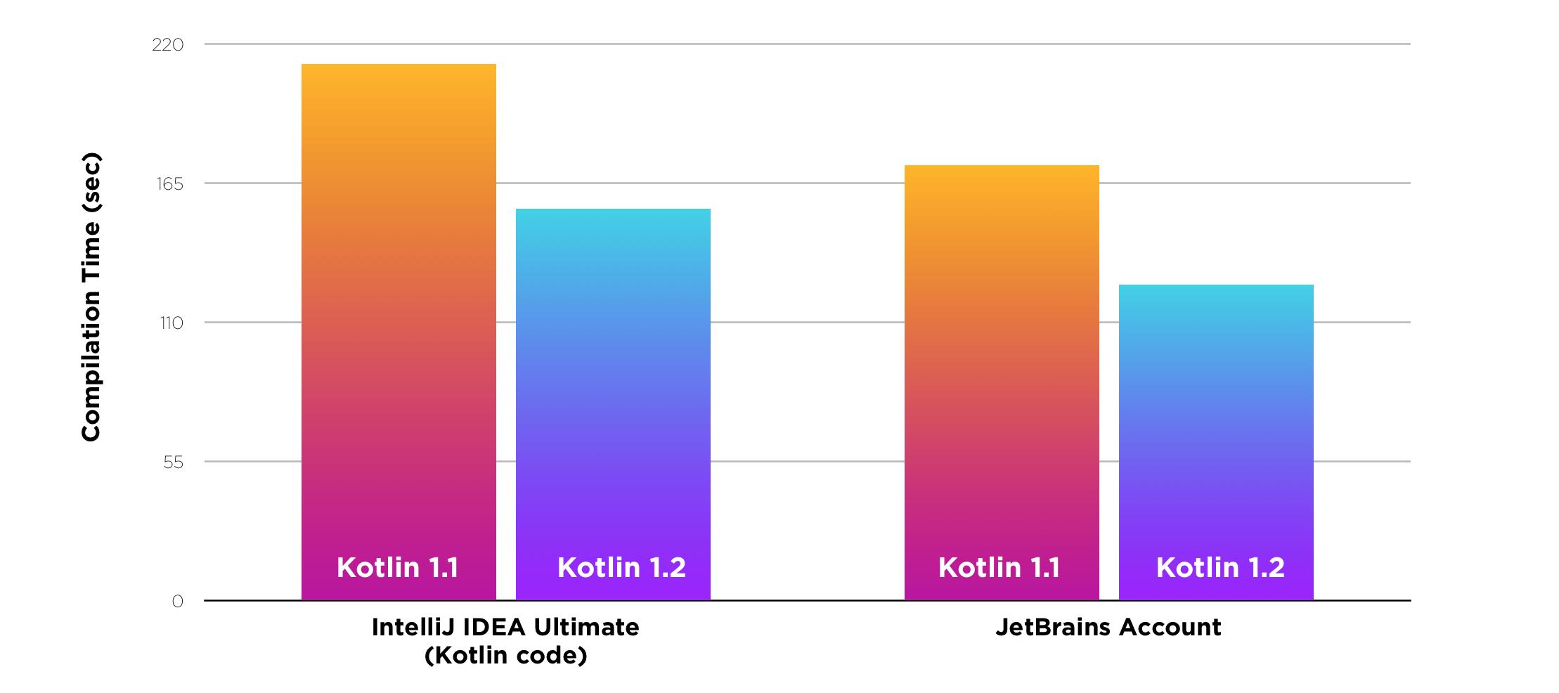 Kotlin 1.2: общий код для JVM и JavaScript - 3