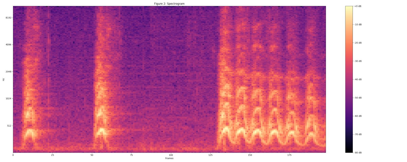 Классификация звуков с помощью TensorFlow - 7