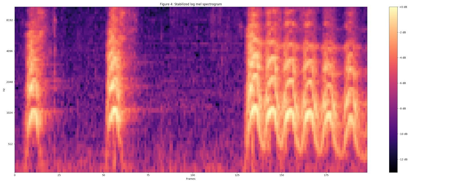 Классификация звуков с помощью TensorFlow - 9