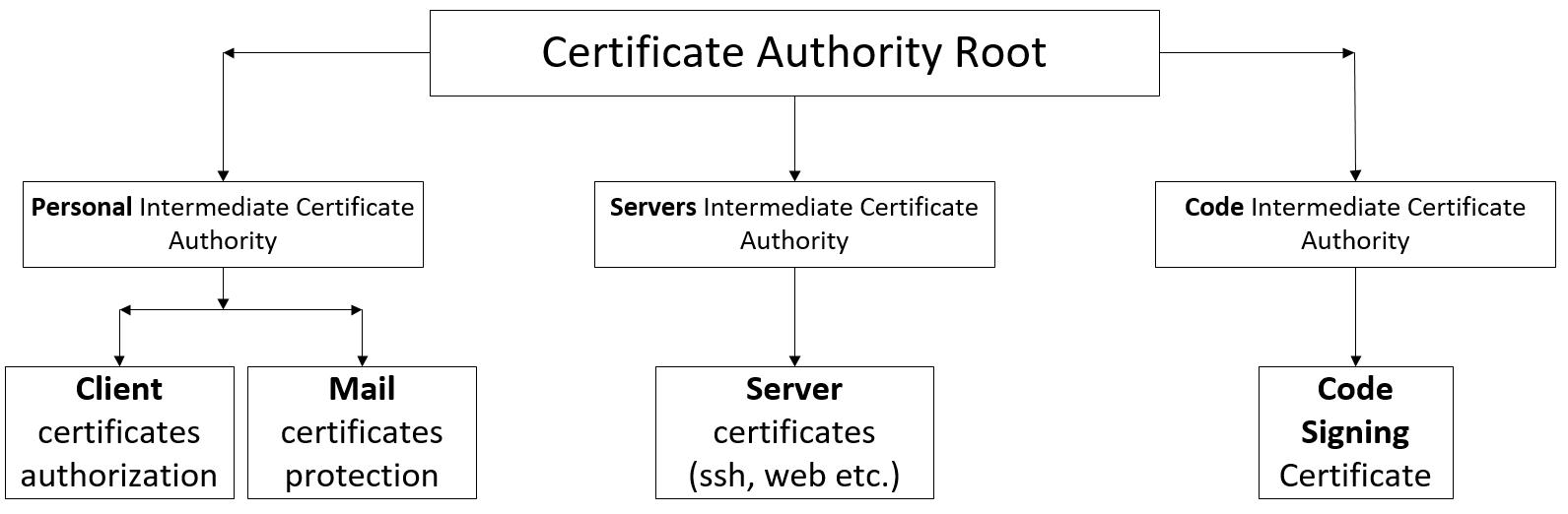 От Root CA до User Authorization в nginx+apache. Часть 1. Создаем Root&Intermediate Certificate Authority - 1