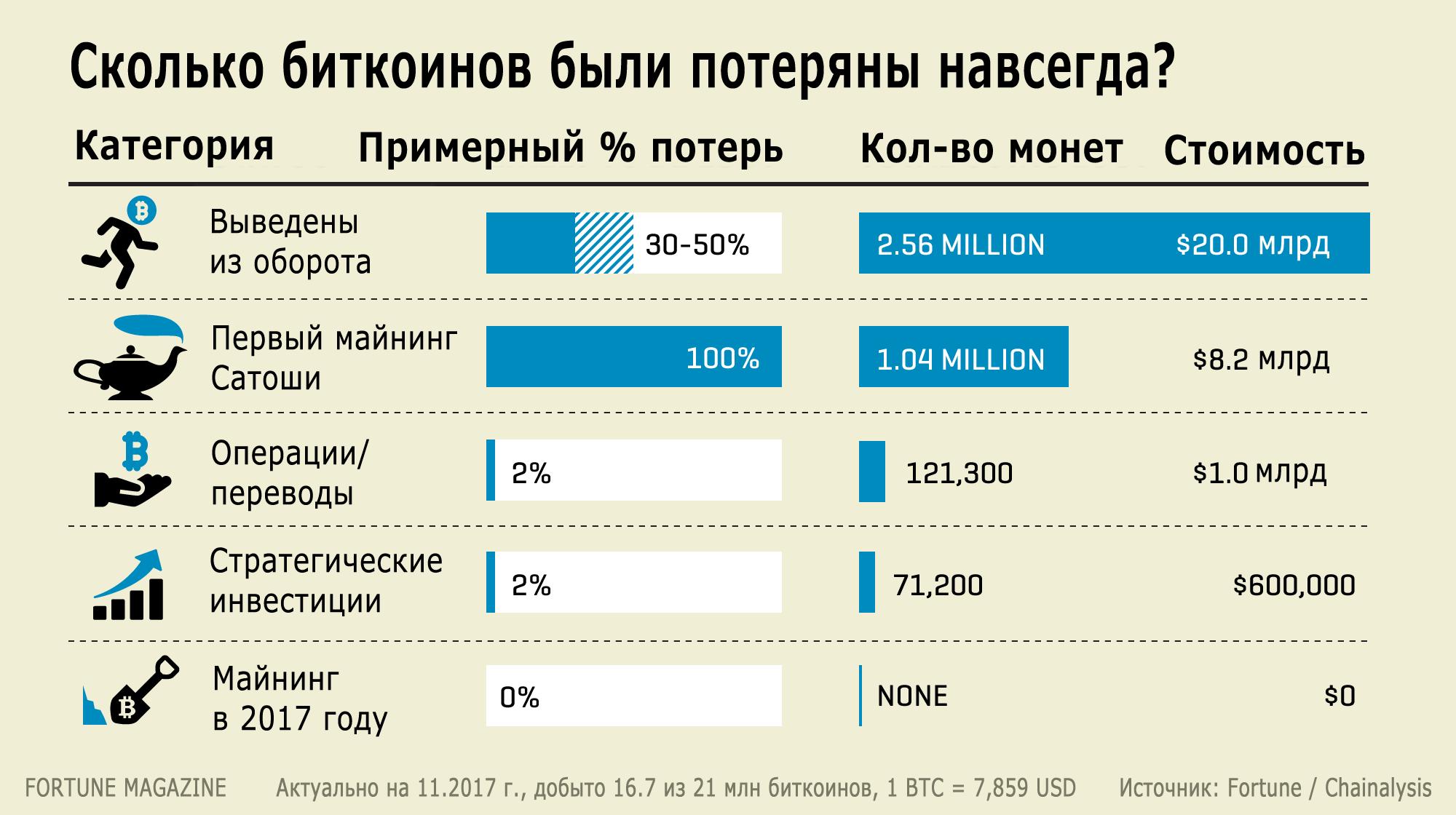 Почти 4 млн биткоинов потеряны навсегда - 1