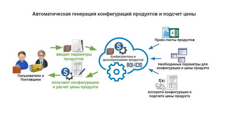 История стартапа ROI4CIO: Можно ли автоматизировать продажи ИТ решений в B2B сфере и не только? - 3
