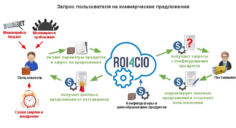 История стартапа ROI4CIO: Можно ли автоматизировать продажи ИТ решений в B2B сфере и не только? - 7