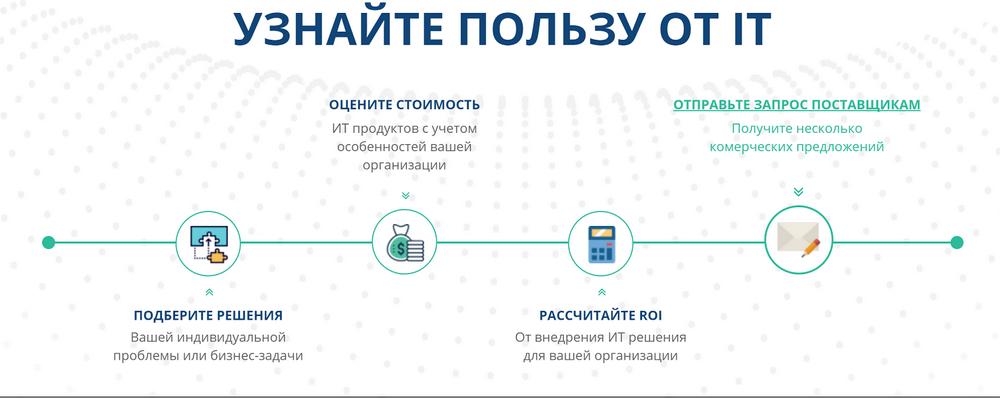 История стартапа ROI4CIO: Можно ли автоматизировать продажи ИТ решений в B2B сфере и не только? - 1