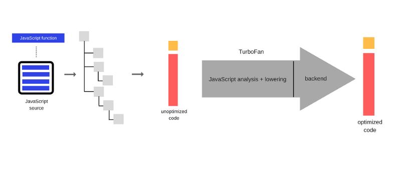 Как работает JS: особенности и сфера применения WebAssembly - 3