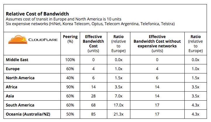Ностальгии пост. Тайны цен Интернета: почему мегабит может стоить от $0 до $200 или как получить 100 Гбит-с за копейки? - 50