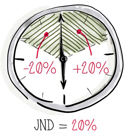Закон Вебера-Фехнера может быть упрощен до правила 20% для коротких периодов времени
