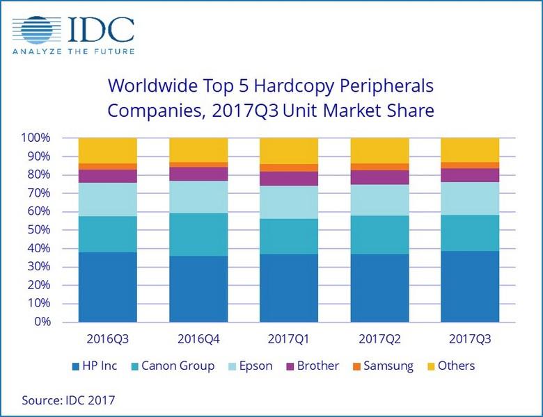 На рынке печатающей техники сильнее всего продажи смогла нарастить Samsung